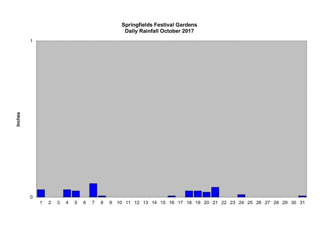 October Rainfall